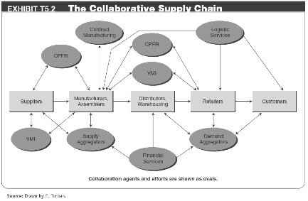 T5 E Commerce And Supply Chains